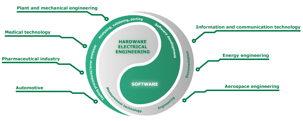 We bring hardware and software together in unison across all sectors: for example, in automotive and pharmaceutical industry, medical technology, plant and mechanical technology, information and communication technology, energy engineering and aerospace engineering. We offer services regarding testing-procedures / error-analysis, analyzing, validating and porting, software development, firmware development, measurement technology, engineering, documentation and hardware development.