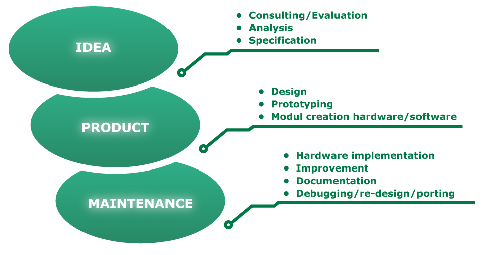 Our services: Consulting / Evaluation, Analysis, Specification, Design, Prototyping, Module creation hardware / software, Hardware implementation, Improvement, Documentation, Debugging / re-design / porting